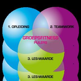 Groepsfitness_pijlers